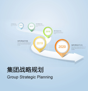 集團戰略規劃