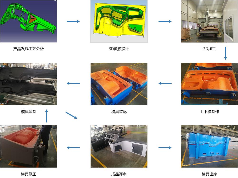 儀表臺產品模具開發實例