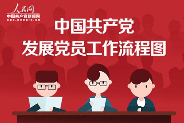 圖說中國共產黨發展黨員工作流程