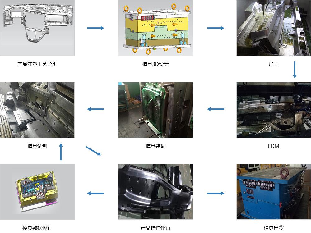 儀表板產品模具開發實例