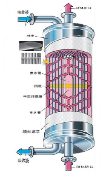 一回收、焦油廢水處理,一生化系統升級達標改造EPCO